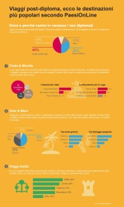 infografica_vacanze_post_diploma