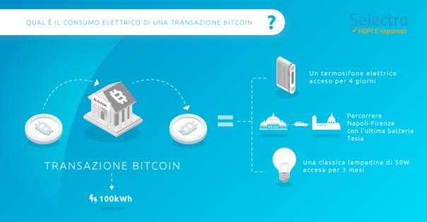bitcoin-consumo-energetico