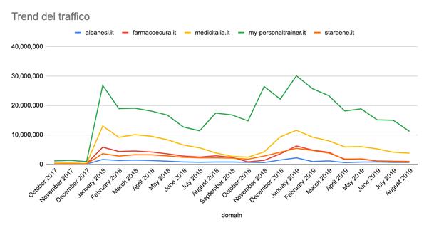 semrush trend traffico siti salute e benessere